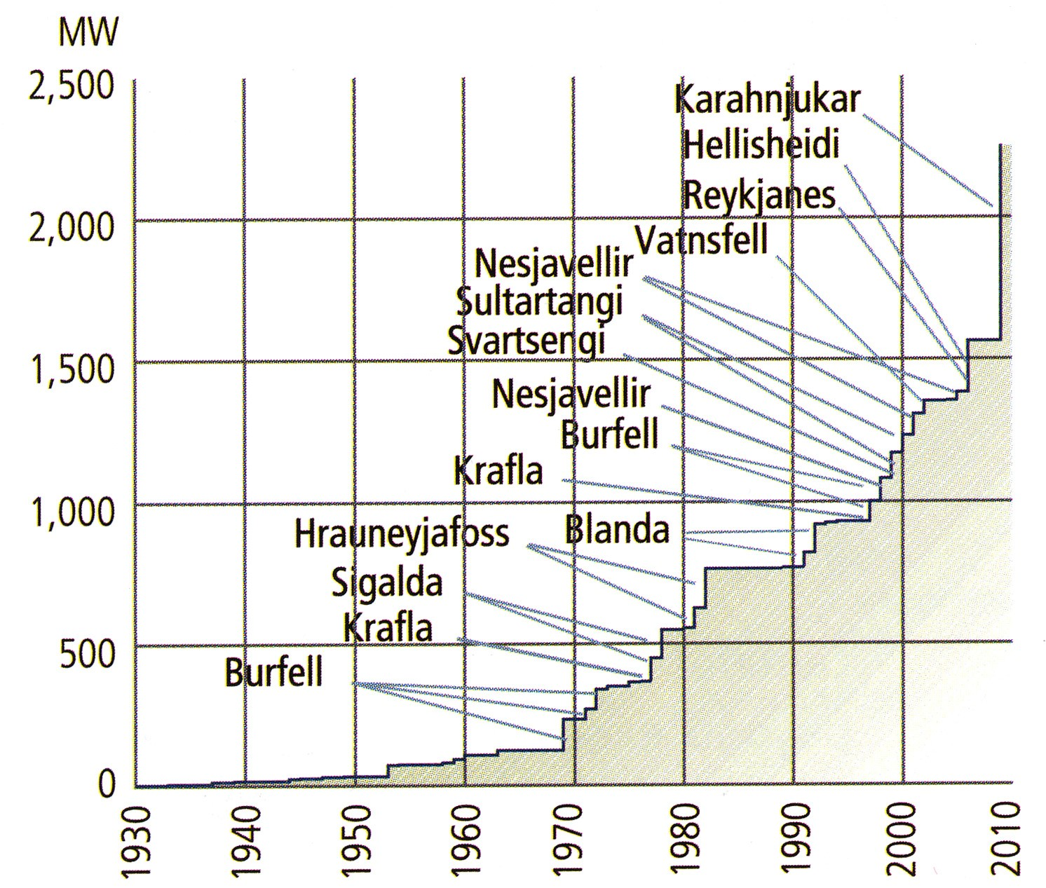 Icelands Possible Geothermal And Hydro Power Energy Fields Nordregio Plant Diagram Total Installed Capacity Of Plants In Iceland